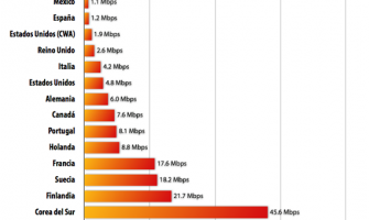 La banda ancha en el mundo