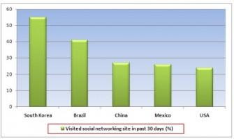 Los 5 Países más activos en redes sociales