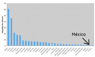 Internet en México, lento y caro