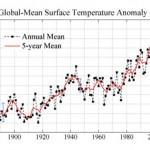 La temperatura de la tierra desde 1984