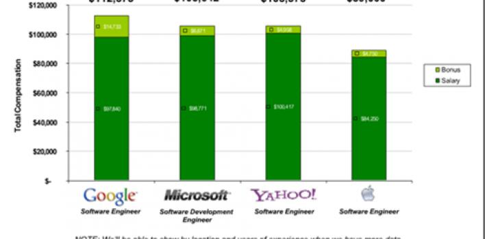 ¿Cuánto ganan los empleados de Google?