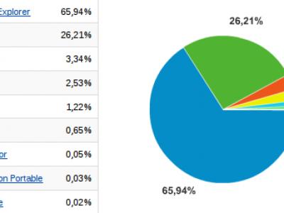 A una semana de Chrome ¿Cómo están las estadísticas?