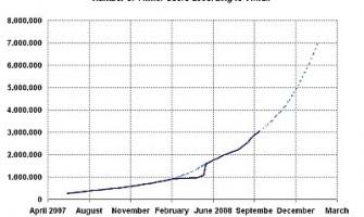 3 millones de usuarios en Twitter