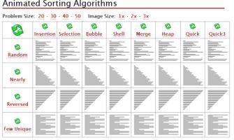 Algoritmos de ordenación animados