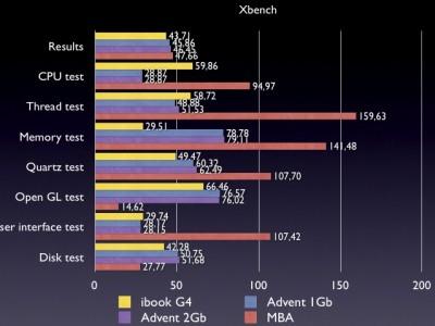 Las Netbooks <em>hachintosh</em> tienen el mismo desempeño que las iBook G4