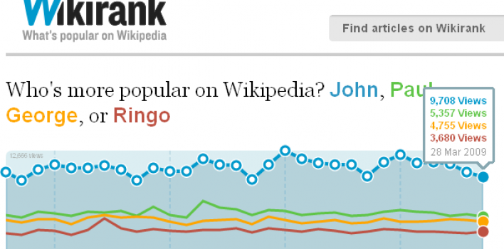 ¿Cuáles son los artículos más populares de Wikipedia?