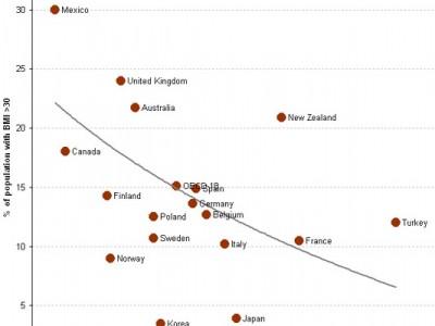 México es el país que menos tiempo dedica a comer