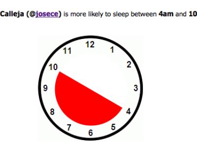 ¿A qué hora duermen los twitteros?