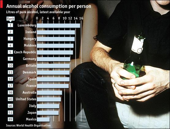 Los países que más alcohol consumen