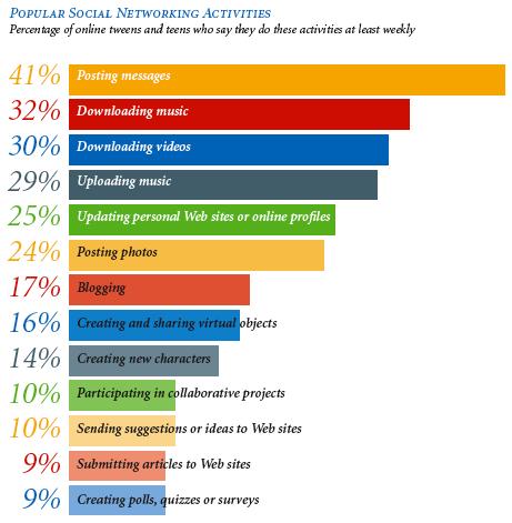 Encuesta sobre la creatividad y actividad online en los niños