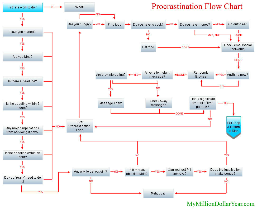 Diagrama de flujo para procrastinar