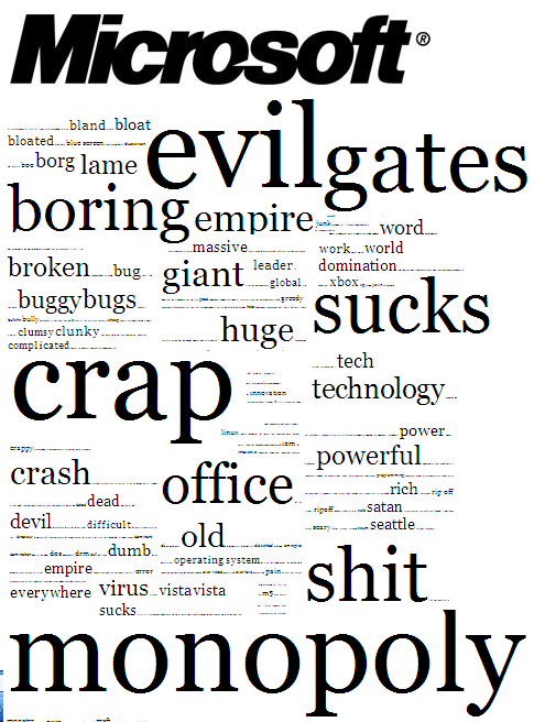 What users think about Microsoft