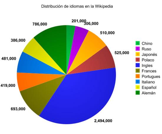 Wikipedia vista por idiomas